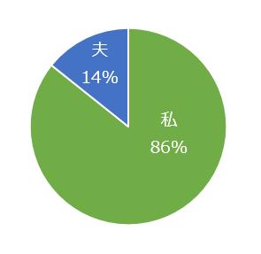 わが家の家事分担の円グラフ画像